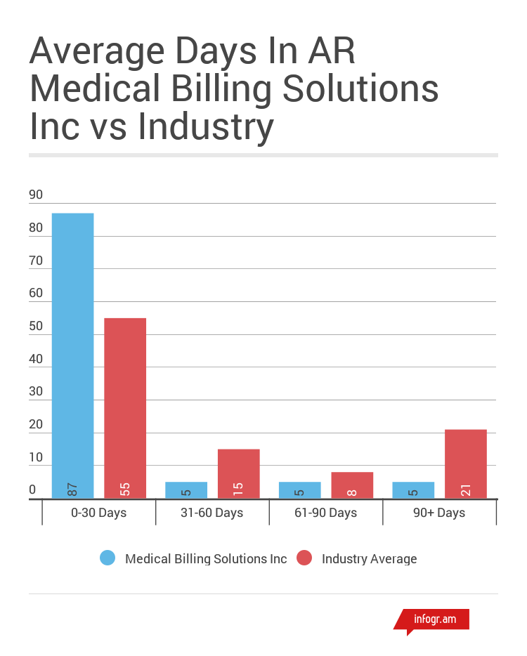 Average Days In A/R Medical Billing Solutions Inc